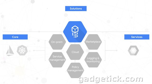 Google Cloud Services Platform